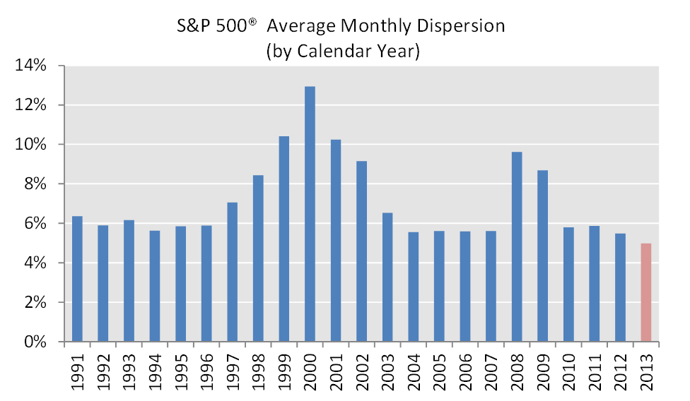 How is the S&P 500 yearly performance calculated?
