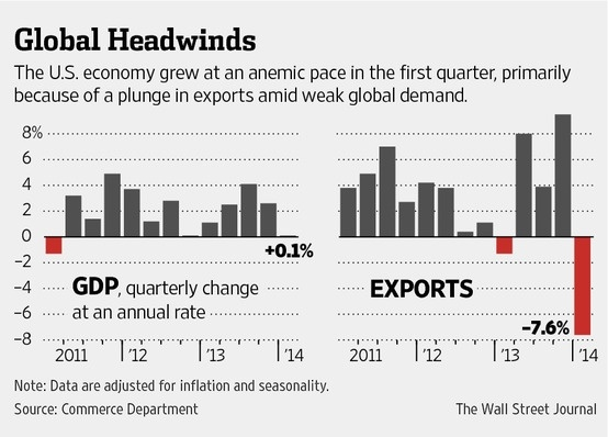 1q 2014 us gdp growth estimate endowment wealth management - Wall street journal money rates table ...