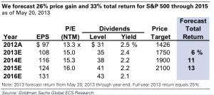Goldman Sachs Forecast of Equity Returns as of 2013-05-21