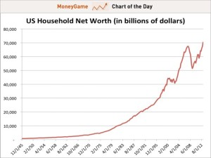 US Household Networth as of Mar-31-2013