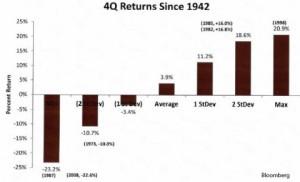 4Q Returns since 1942