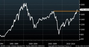 Inflation Adjusted S&P 500 Chart