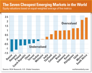 Seven Cheapest Emerging Markets in the World