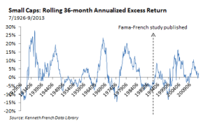 Small Cap-Rolling 36 Month Excess Return