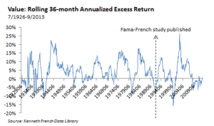 Value-Rolling 36 Month Excess Return