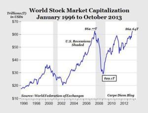 World Stock Market Capitaliation Jan'96 to Oct'13